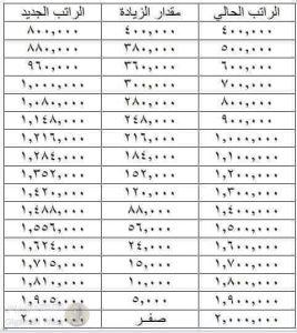 بالوثيقة جدول زيادة رواتب المتقاعدين المرسل من مجلس الوزراء لمجلس النواب Basra Press 24
